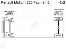 Voir les photos Engin de voirie Renault Midlum 220