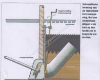 Esparcimiento Material de esparcimiento Stuurbare mixerbuis