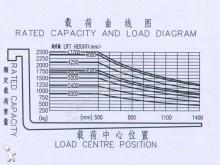 Преглед на снимките Високопроходим мотокар Dragon Loader CPCD25
