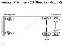 Vedere le foto Trattore Renault Premium 420