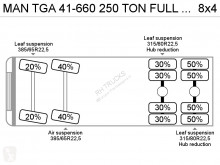 View images MAN TGA  tractor unit