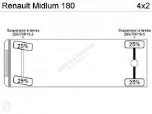 Voir les photos Camion Renault Midlum 180