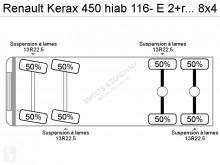 Voir les photos Camion Renault Kerax 450