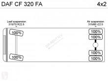 Voir les photos Camion DAF CF 320