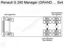 Voir les photos Camion Renault Manager