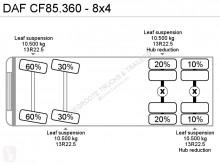 se bilderna Lastbil DAF CF85