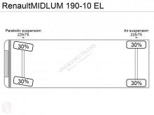 Ver as fotos Camião Renault Midlum